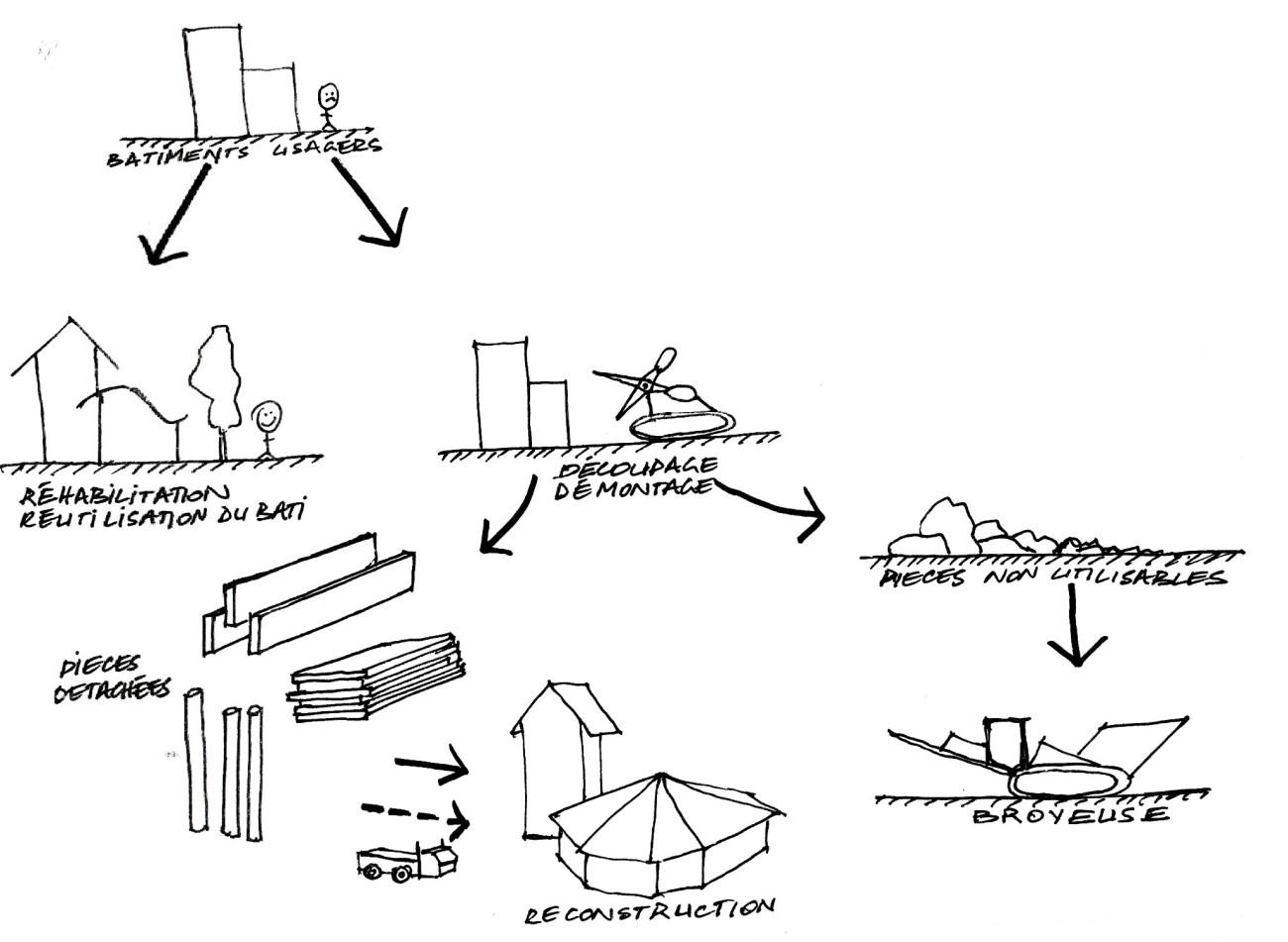 Cycle 2, le recyclage du béton préfabriqué