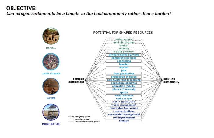 2015-03-03_Rethinking-Refugee-Communities2